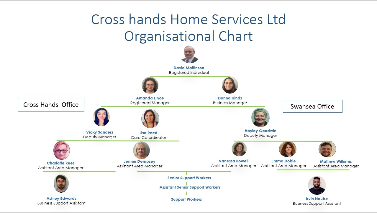 cross-hands-home-services-organisational-chart